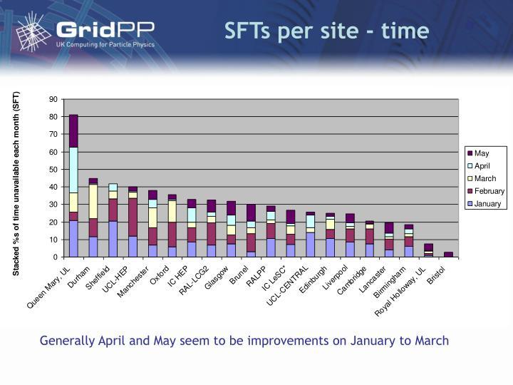 SFTs per site - time