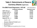table 2 determinants of reserve currency shares logit form