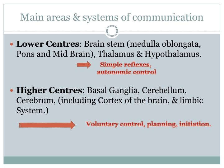 Main areas & systems of communication
