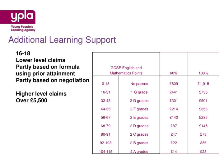 Additional Learning Support