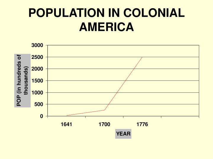POPULATION IN COLONIAL AMERICA
