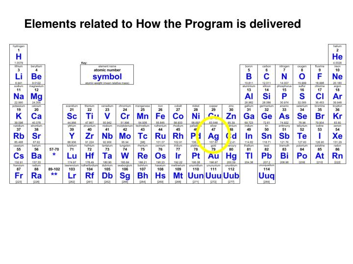 Elements related to How the Program is delivered