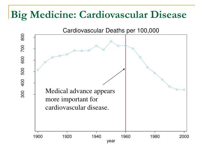 Big Medicine: Cardiovascular Disease