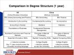 comparison in degree structure 1 year