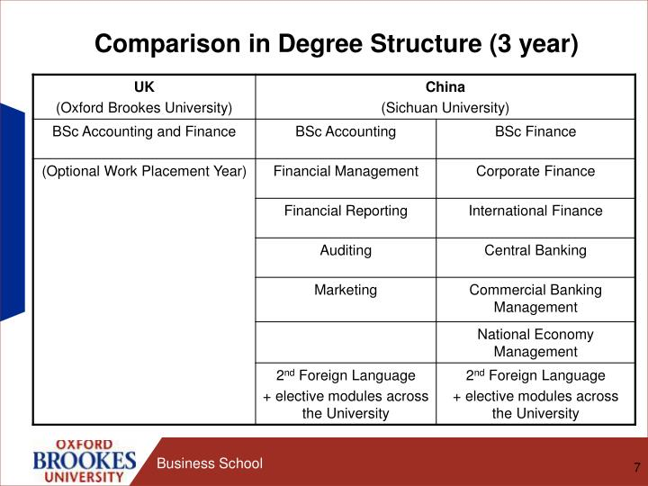 Comparison in Degree Structure (3 year)