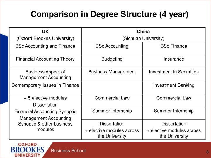 Comparison in Degree Structure (4 year)
