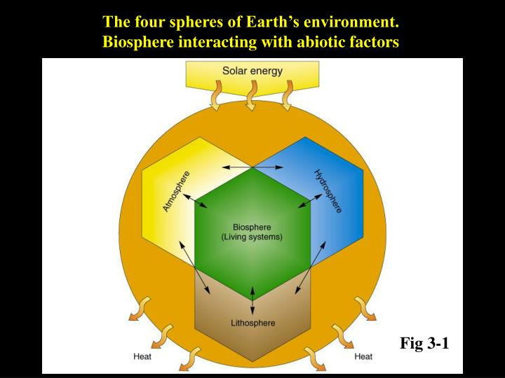 The four spheres of Earth's environment.
