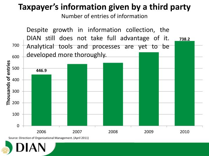 Taxpayer's information given by a third party