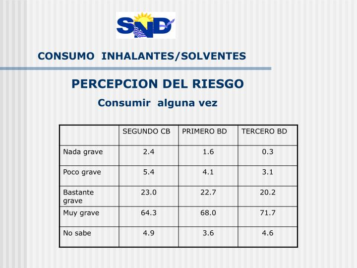 CONSUMO  INHALANTES/SOLVENTES
