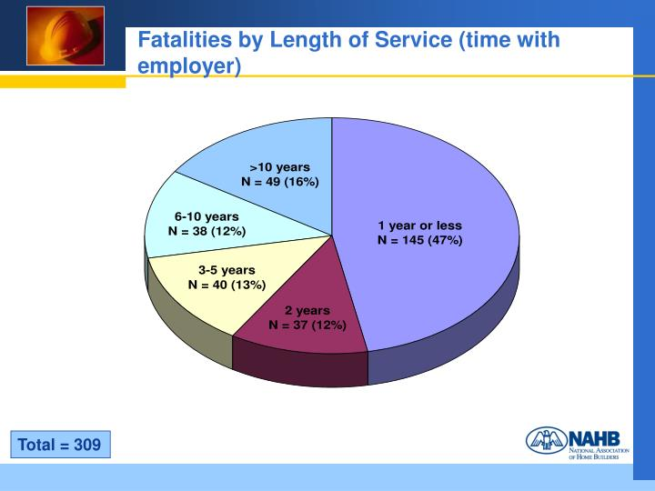 Fatalities by Length of Service (time with employer)