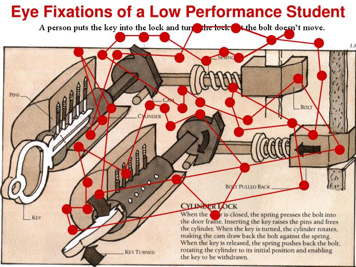 Eye Fixations of a Low Performance Student