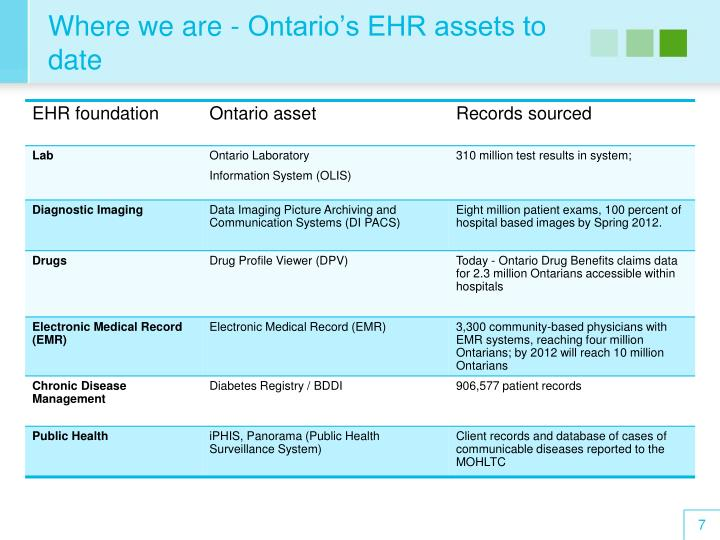 Where we are - Ontario's EHR assets to date