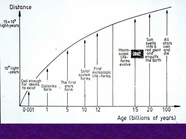 Age - Distance