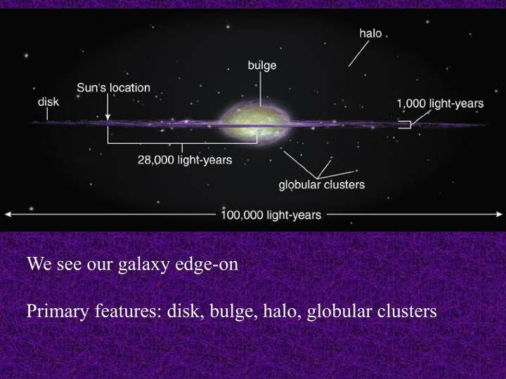 We see our galaxy edge-on
