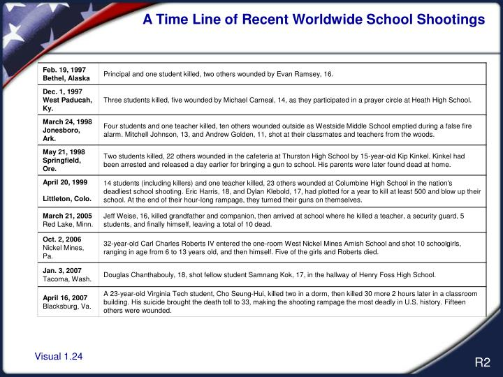 A Time Line of Recent Worldwide School Shootings