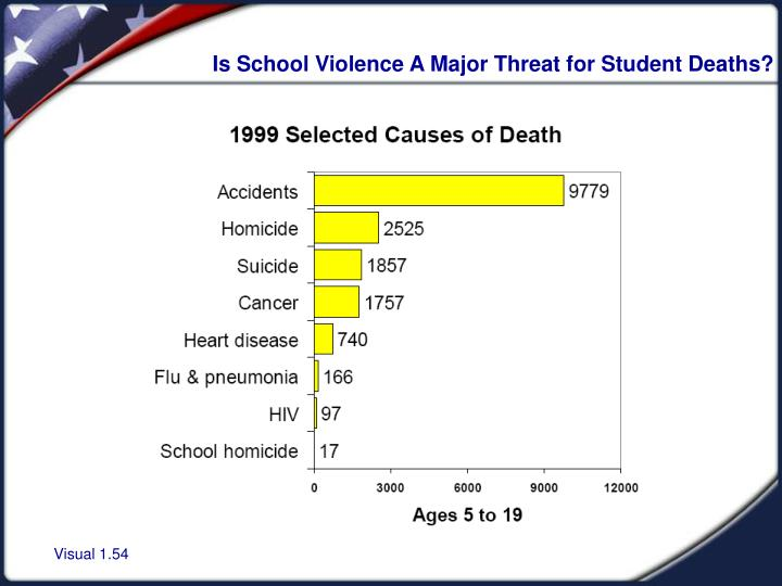 Is School Violence A Major Threat for Student Deaths?