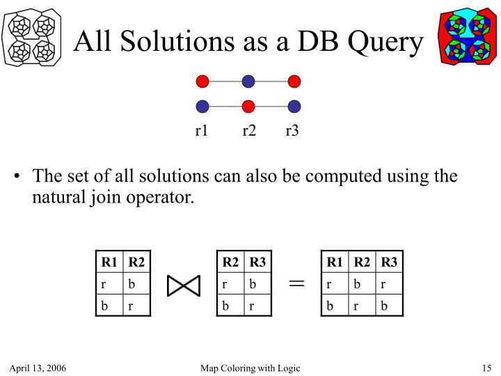 All Solutions as a DB Query