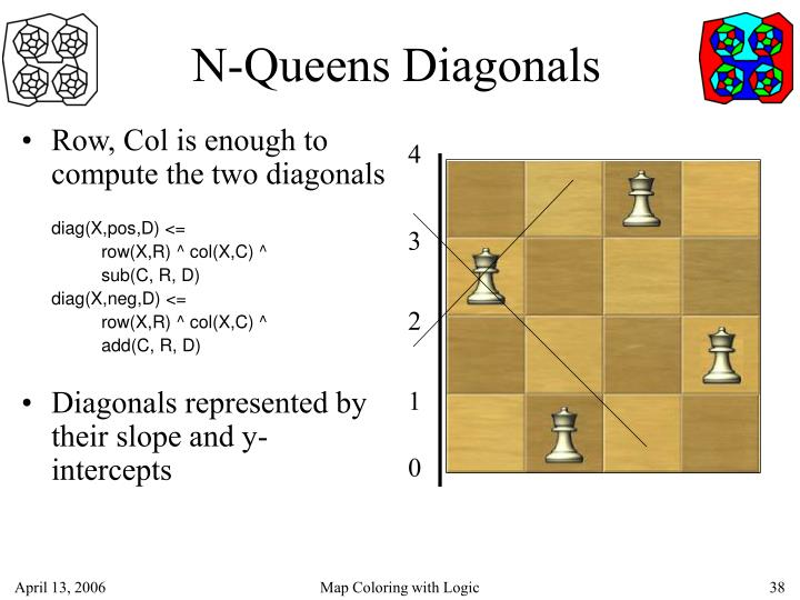 N-Queens Diagonals
