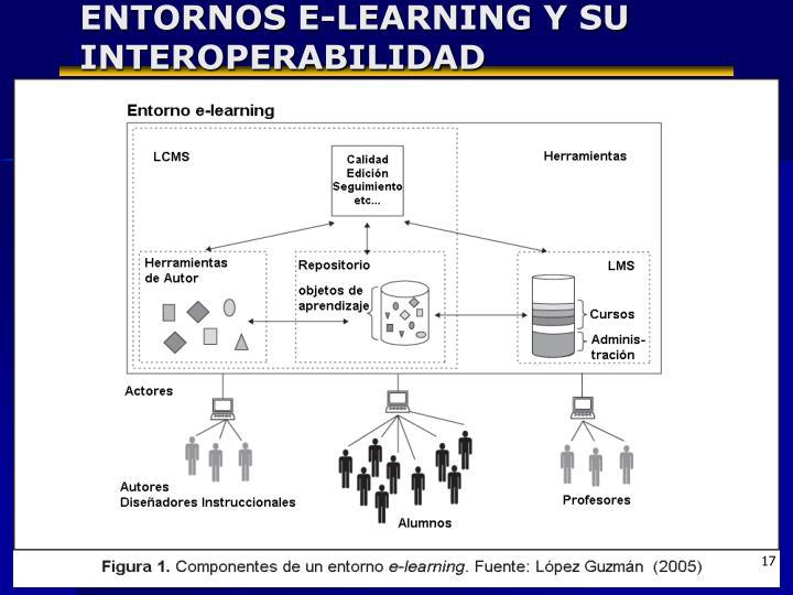 ENTORNOS E-LEARNING Y SU INTEROPERABILIDAD