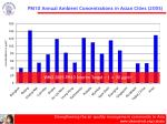 pm10 annual ambient concentrations in asian cities 20051