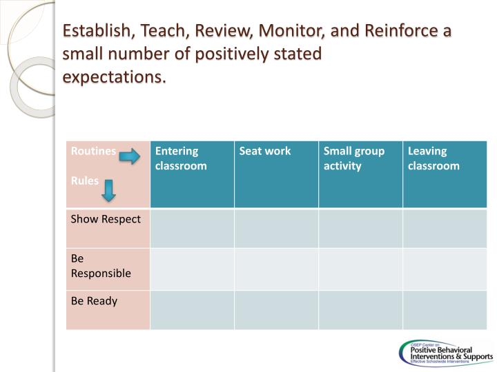 Establish, Teach, Review, Monitor, and Reinforce a small number of positively stated