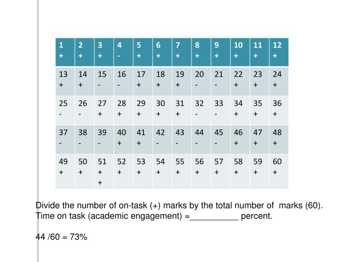 Divide the number of on-task (+) marks by the total number of  marks (60).