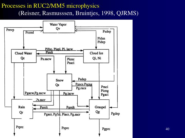 Processes in RUC2/MM5 microphysics