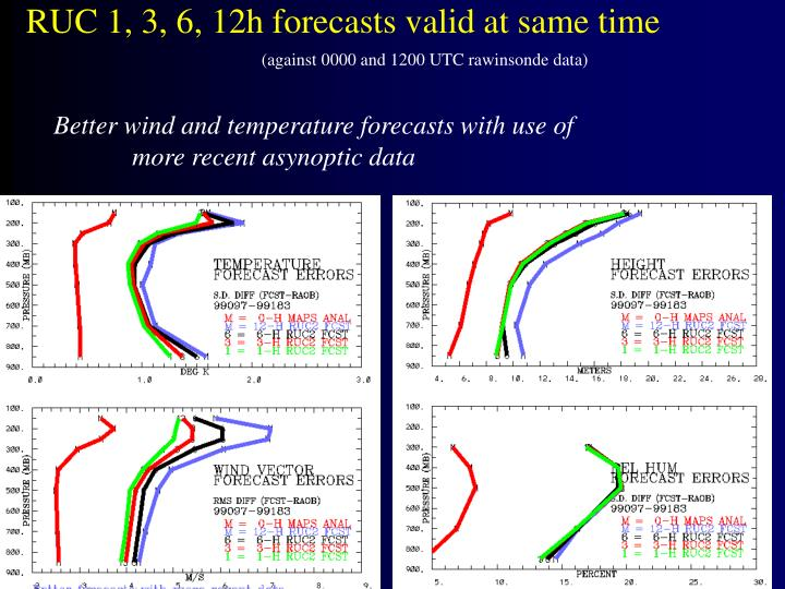 RUC 1, 3, 6, 12h forecasts valid at same time