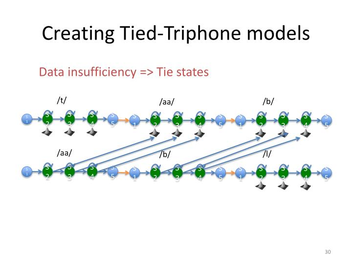 Creating Tied-Triphone models