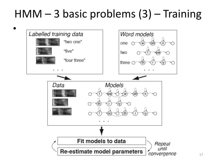 HMM – 3 basic problems (3) – Training