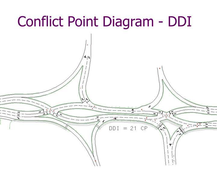 Conflict Point Diagram - DDI
