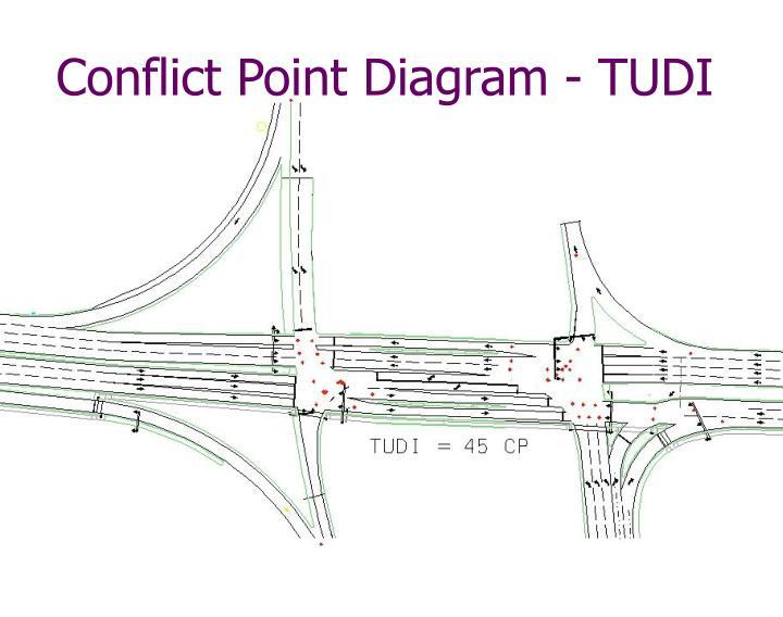 Conflict Point Diagram - TUDI