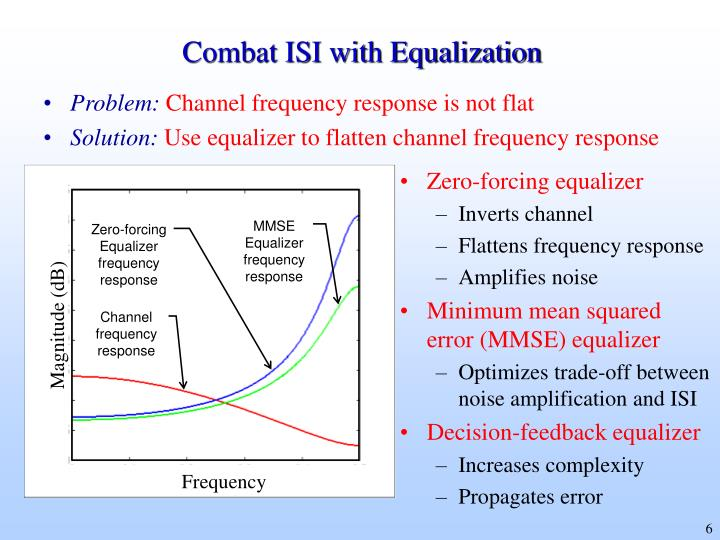 Combat ISI with Equalization