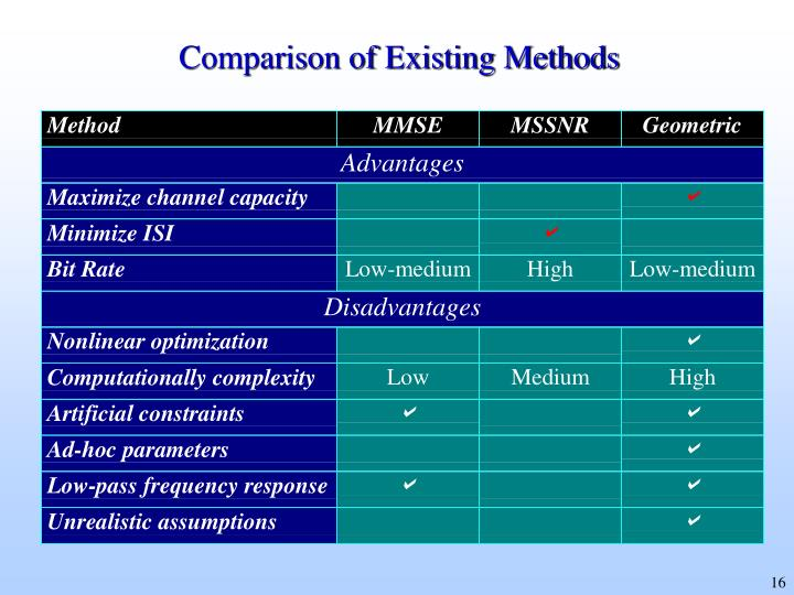 Comparison of Existing Methods