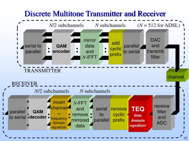 Discrete Multitone Transmitter and Receiver