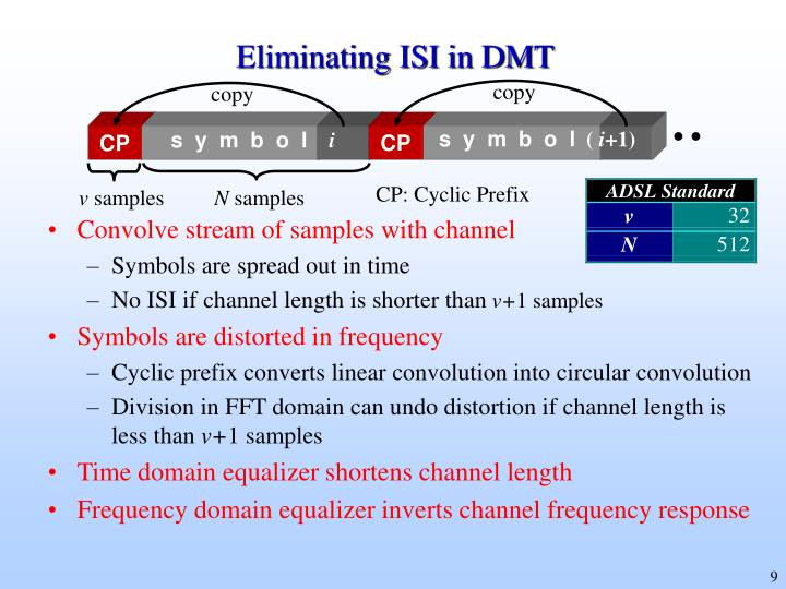 Eliminating ISI in DMT