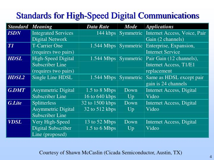Standards for High-Speed Digital Communications