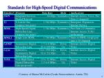 standards for high speed digital communications