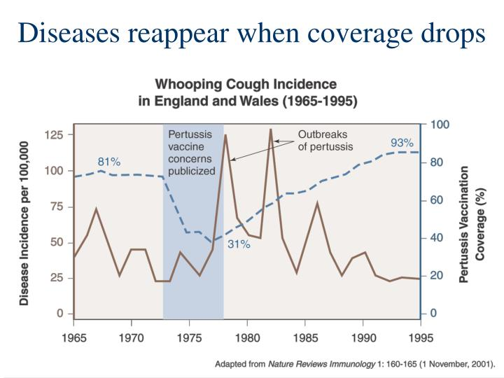 Diseases reappear when coverage drops