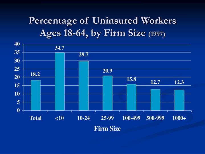 Percentage of Uninsured Workers
