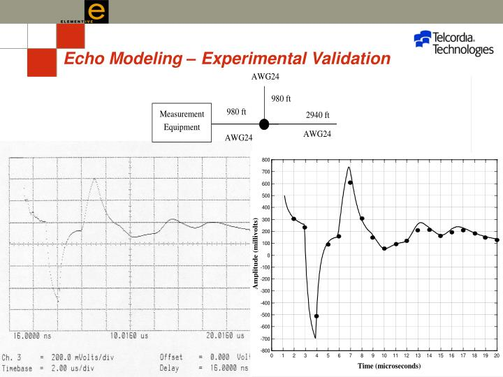 Echo Modeling – Experimental Validation