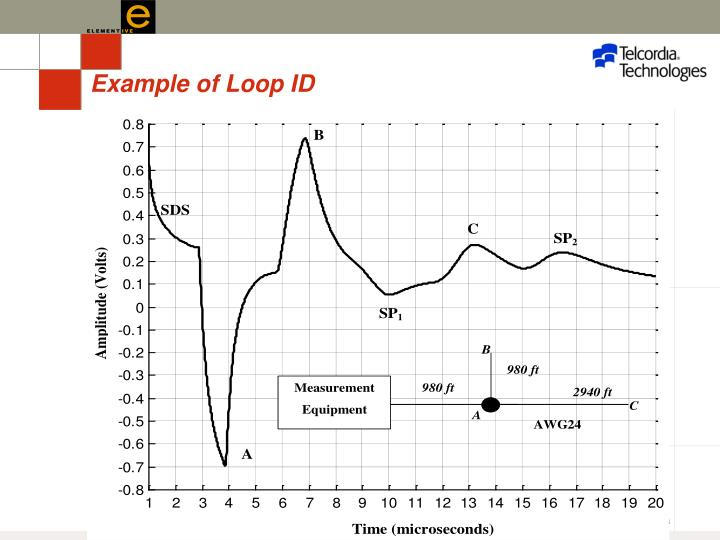 Example of Loop ID