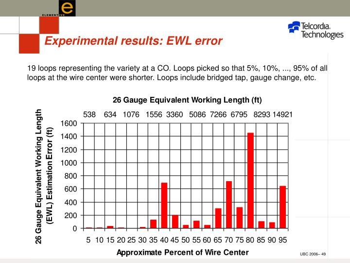 Experimental results: EWL error