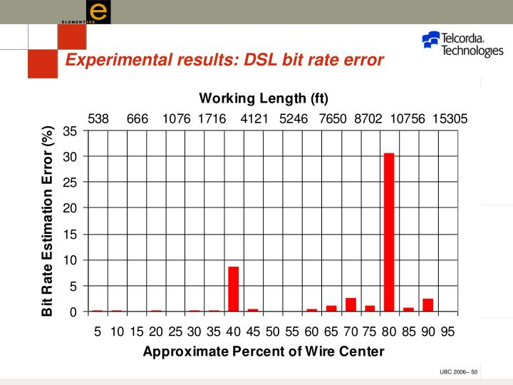 Experimental results: DSL bit rate error