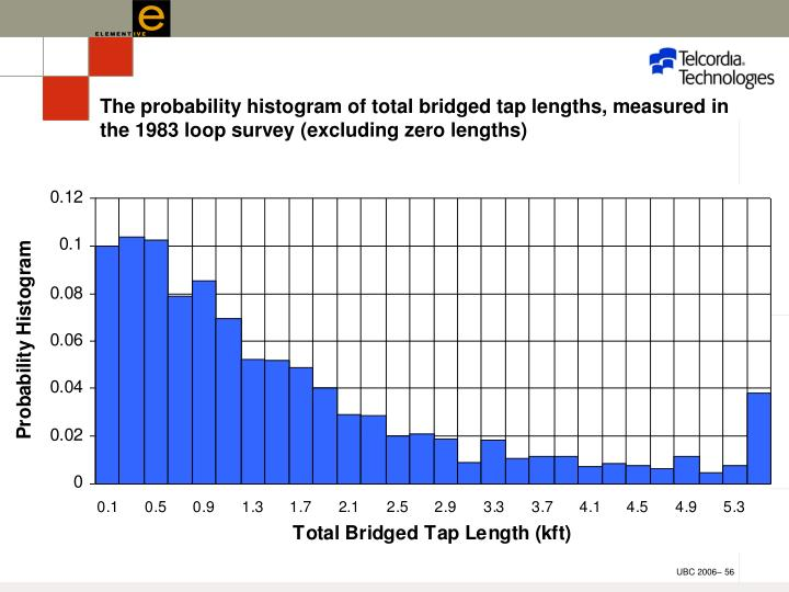 The probability histogram of total bridged tap lengths, measured in the 1983 loop survey (excluding zero lengths)