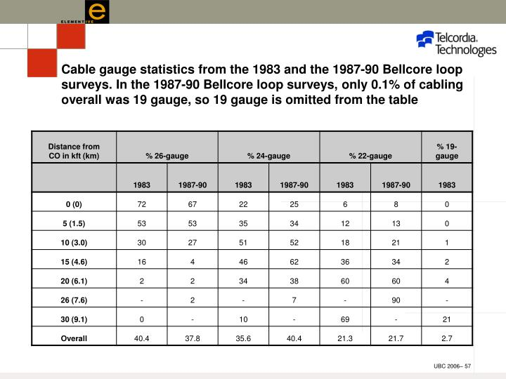 Cable gauge statistics from the 1983 and the 1987-90 Bellcore loop surveys. In the 1987-90 Bellcore loop surveys, only 0.1% of cabling overall was 19 gauge, so 19 gauge is omitted from the table