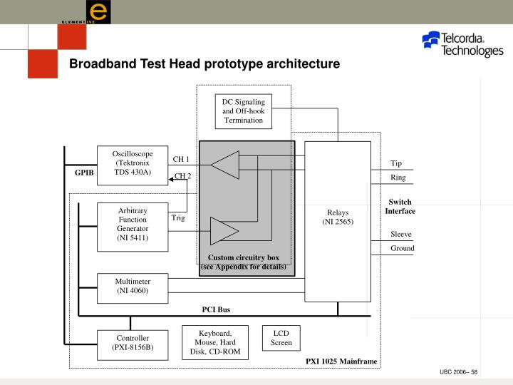 Broadband Test Head prototype architecture