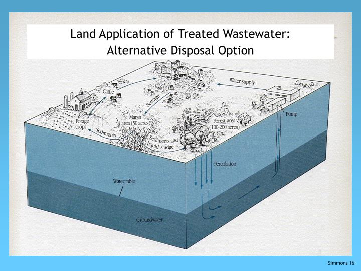 Land Application of Treated Wastewater: