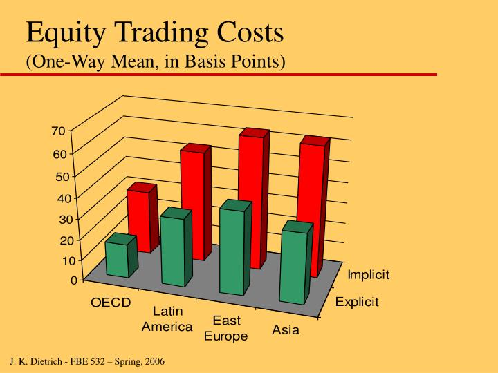 Equity Trading Costs