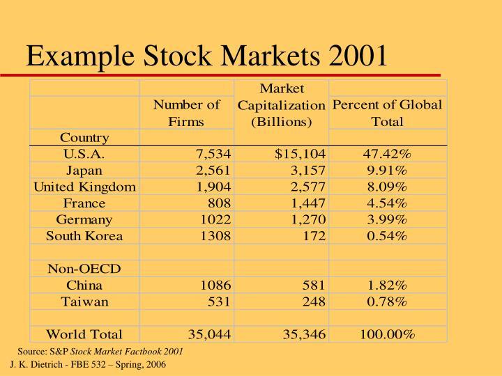 Example Stock Markets 2001